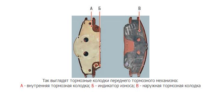 Схема тормозного механизма Хендай Гетц