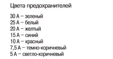 Список сопротивлений Шкода Октавия Тур А4